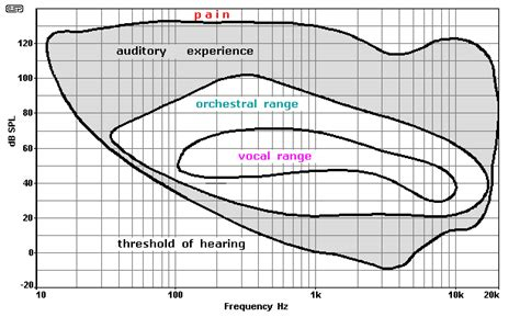 hearing range image gallery levels of hearing range