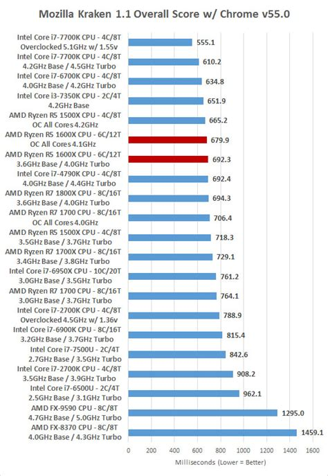 kraken bench amd ryzen 5 1600x overclocked benchmark results at 4 1ghz
