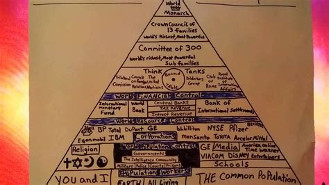 illuminati pyramid structure illuminati and the pyramid of power