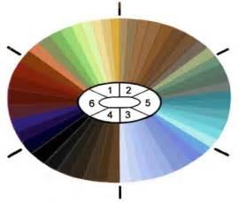 human eye color chart joseph schubach jewelers