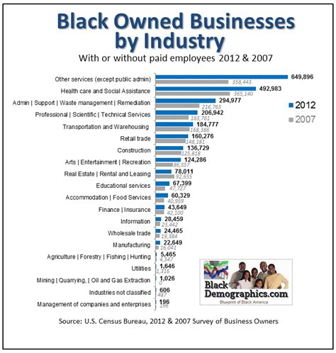 trend statistics for african american hair care blackdemographics com black owned businesses statistics