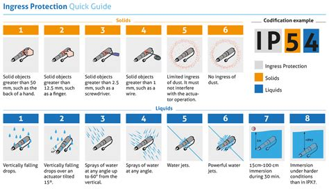 ingress protection chart ingress protection ip for electric linear actuators