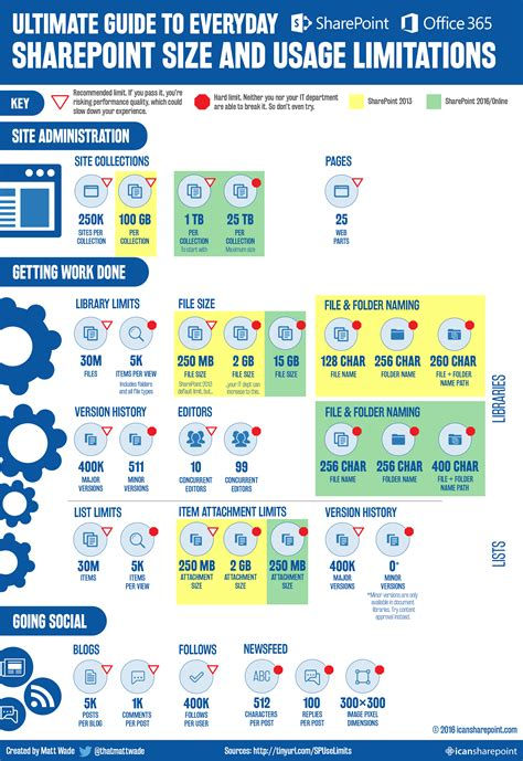 troubleshooting sharepoint the complete guide to tools best practices powershell one liners and scripts books infographic ultimate guide to size and usage limits