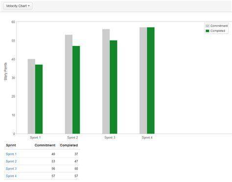 viewing the velocity chart atlassian documentation