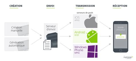 création diagramme de classe en ligne les notifications push mobile comment 231 a marche