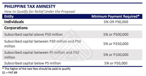 Philippine Airport Tax Rise by Philippine Tax Amnesty Proposed In A Bid To Increase
