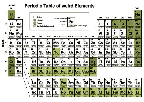 My Periodic Table my periodic table of elements by kalifbonobo on deviantart