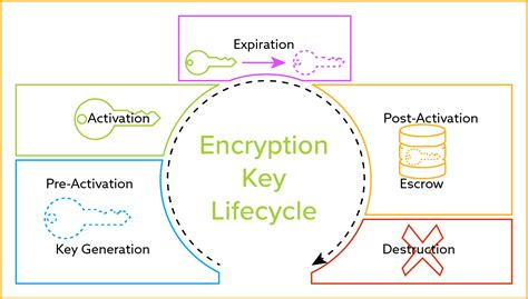 key management cycle diagram the definitive guide to encryption key management fundamentals