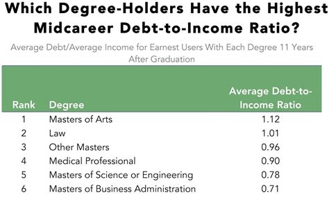 Mba Debt To Income Ratio by Here S Which Graduate Degrees Get You Out Of Debt The