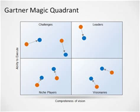 gartner templates free gartner magic quadrant template for powerpoint