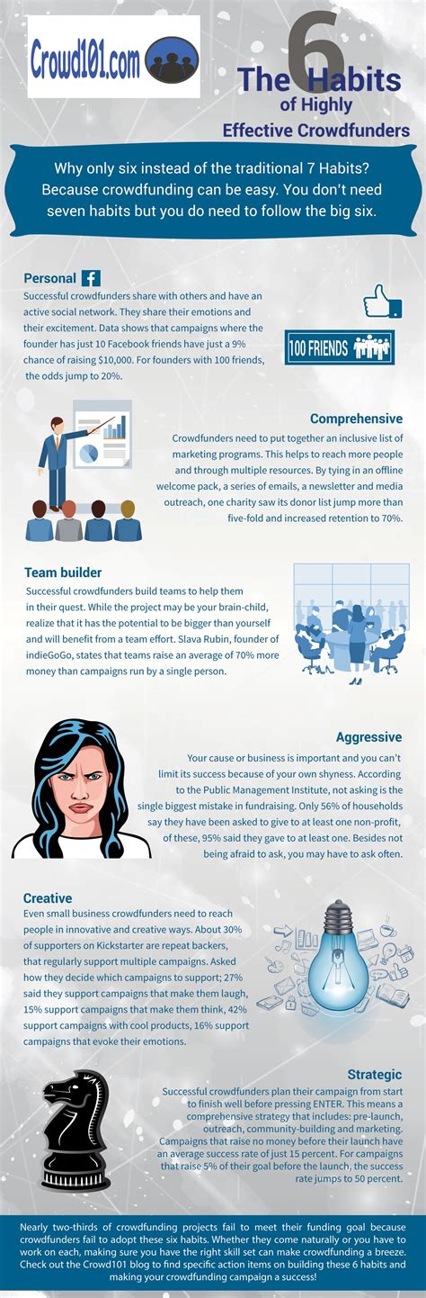 Infographic 24 Daily Habits That The 6 Habits Of Highly Effective Crowdfunding Infographic Crowd 101