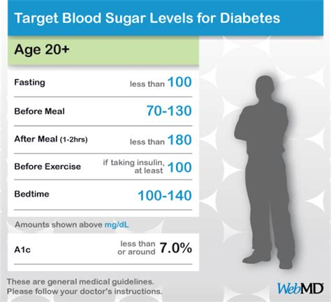 normal blood sugar level chart blood sugar