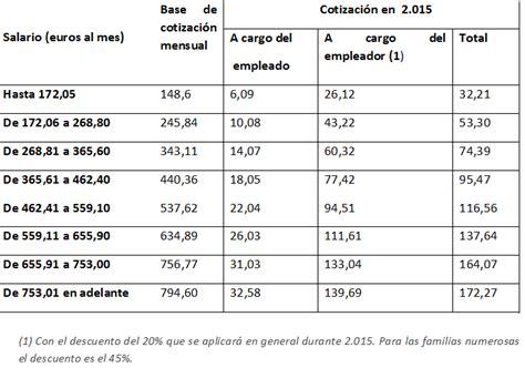 retribuciones empleadas hogar 2016 tabla cotizacion empleadas hogar 2016 tabla de