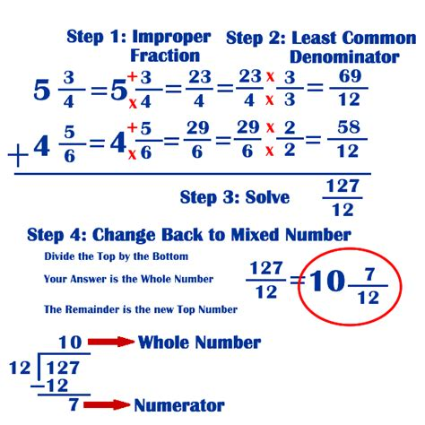 Adding And Subtracting Mixed Numbers With Unlike Denominators Worksheets by Gallimore Math Course 1 January 2013