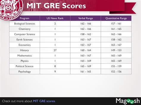 Mit Gre Scores Mba by Cornell Gre Scores Mit Gre