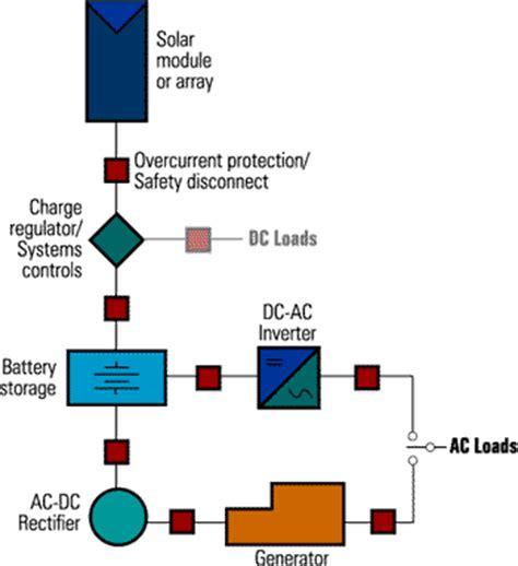 solar system diagrams