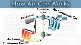 How Do Electric Car Air Conditioners Work Air Conditioning Re Gas Sheffield Chesterfield Air