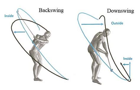 ideal golf swing path causes and cure of a slice