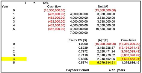 payback period template w5 ap evaluation for motorcycle taxi business opportunity