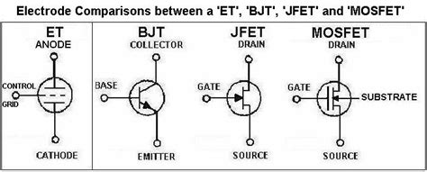 transistor bjt jfet mosfet rf communication electronics course rfcec