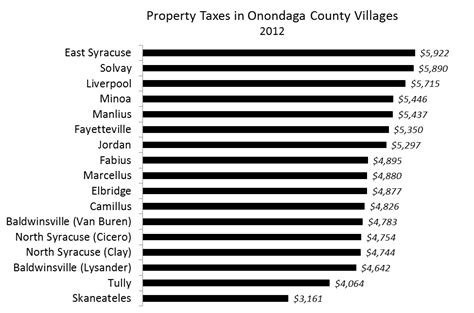 Onondaga County Property Tax Records Property Taxes Onondaga County Onondaga