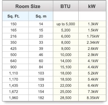 How To Measure Room Size Buying Guide