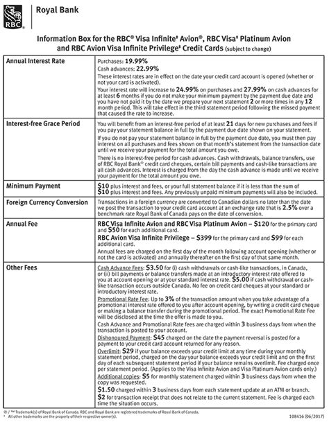 Royal Bank Letter Of Credit Application Rbc Royal Bank Credit Card Application