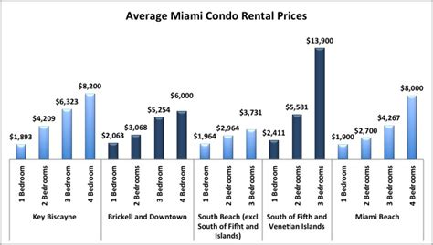average cost of rent moving to miami in 2017 read the complete miami