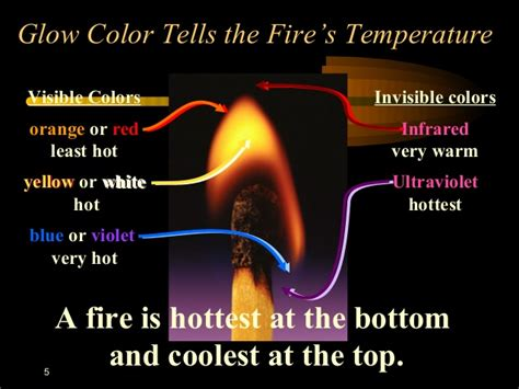 what is the hottest color chemistry of combustion