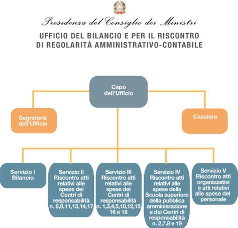 ufficio risorse umane governo italiano amministrazione trasparente ufficio