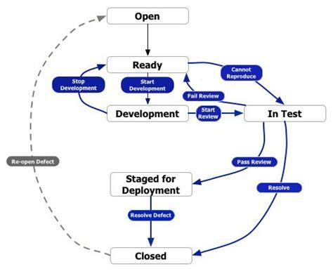 sdlc workflow sdlc defect workflow sdlc workflow ideas