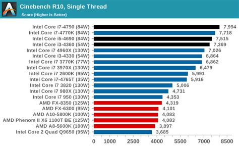 processor bench marks cpu performance synthetic benchmarks the intel haswell