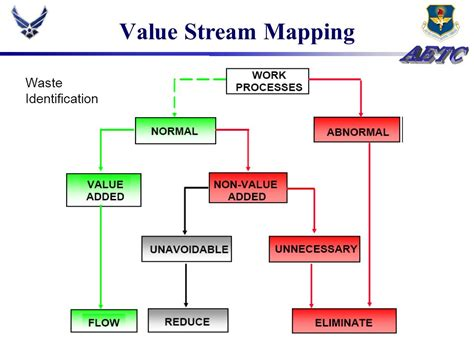Value Added Non Value Stream Wiring Diagrams Wiring Value Mapping Powerpoint