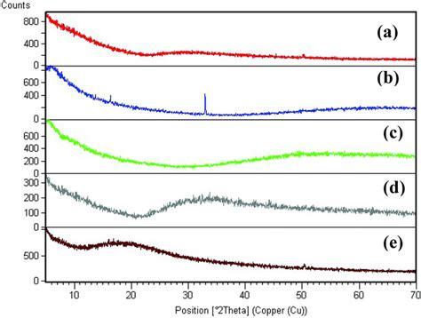 xrd pattern of iron nanoparticles in vitro biocompatibility of nanoscale zerovalent iron