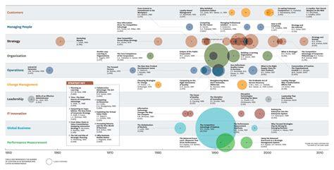 Harvard Mba Timeline by Decades Of Influence