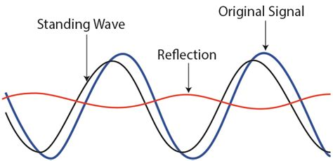 standing wave pattern transmission line back to basics in microwave systems return loss and vswr