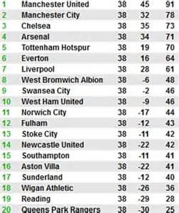 premiership table january 2013 newcastle 0 arsenal 1 match report chions league