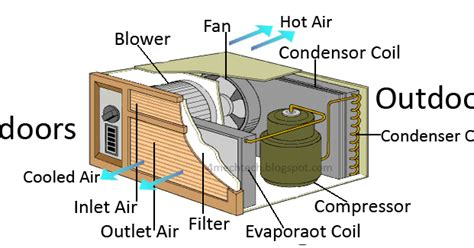 mechanical technology working of window air conditioner