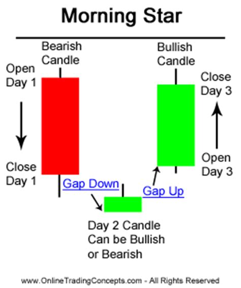 candlestick pattern morning star milo s ta discussion and sharing thread page 200 www