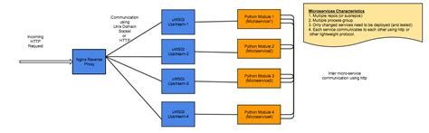 proxy pattern software engineering distributed systems and software engineering blogging