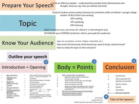 organizational pattern public speaking organization speech thedrudgereort436 web fc2 com