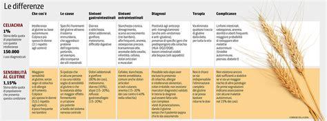 alimenti non fermentano nell intestino celiachia 01 jpg v 20140512085533
