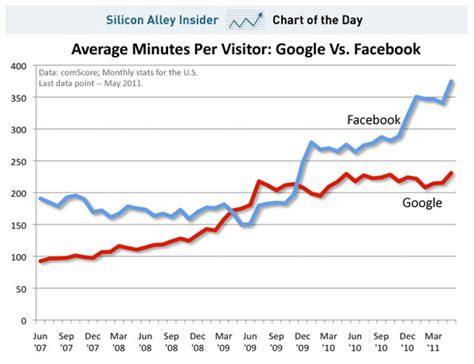 visitor pattern vs integrated marketing strategy how to integrate search