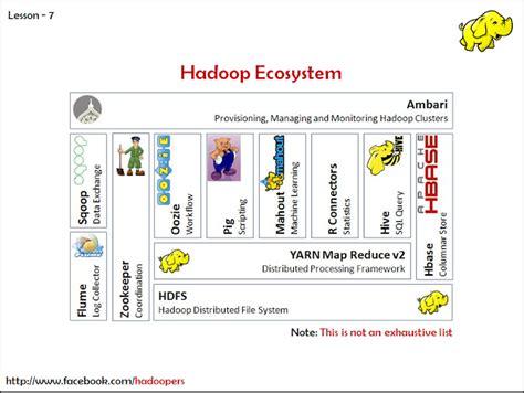 hadoop ecosystem diagram my learnings being a software engineer hadoop ecosystem