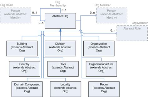 which of the following organizational entities within the operations section oracle role manager data model