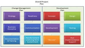 process change management plan template innovative process change