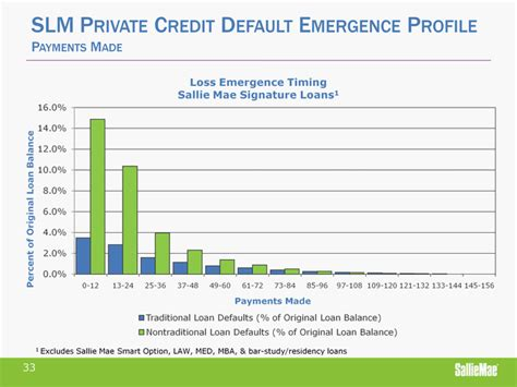 Sallie Mae Loan Rates Mba by Slm Credit Default Emergence Profilepayments Made