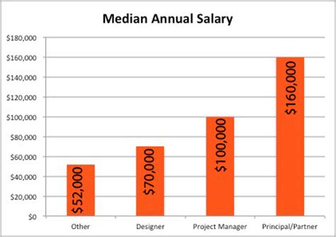 87 interior design salary range architecture