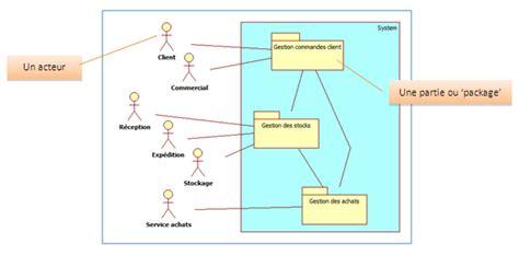 uml diagramme de package les diff 233 rents types de diagrammes d 233 butez l analyse
