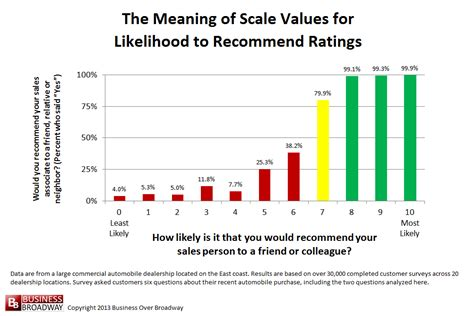 Or Ratings The Meaning Of Scale Values For Likelihood To Recommend